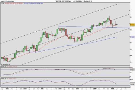 Contrordine, il dollaro scende ancora!