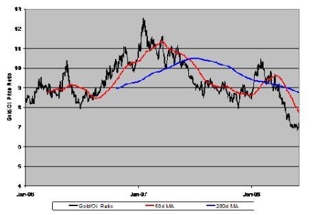 Analisi della correlazione tra oro e petrolio