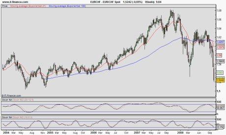Nuovo crollo dei mercati!