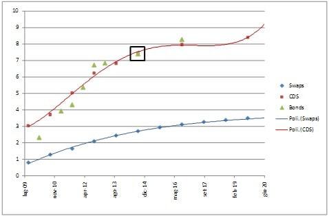 Nuovo Bond FIAT: un'analisi rispetto alle emissioni già presenti sul mercato