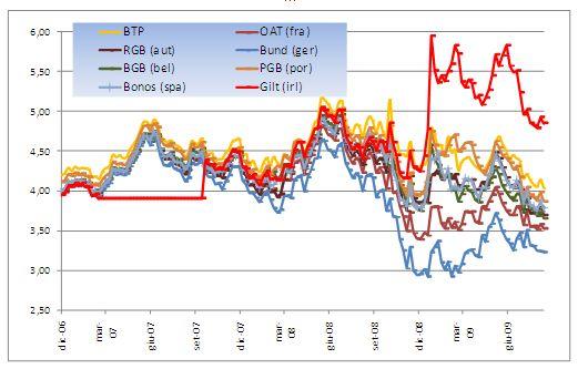 Tornano i future sui BTP: aspetti positivi ma anche implicazioni preoccupanti