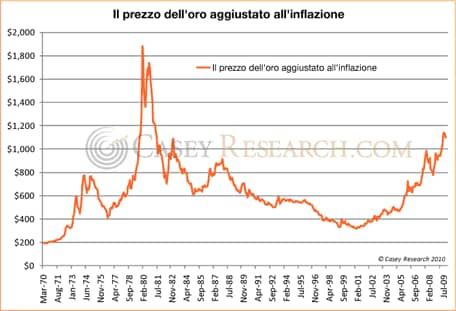 La quotazione dell'oro aggiustata all'inflazione