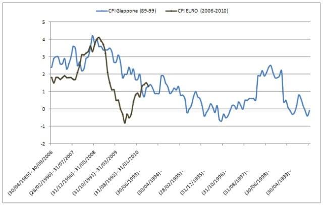 Tassi: un confronto Giappone - Europa