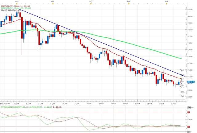 Confronto Euro-Dollaro