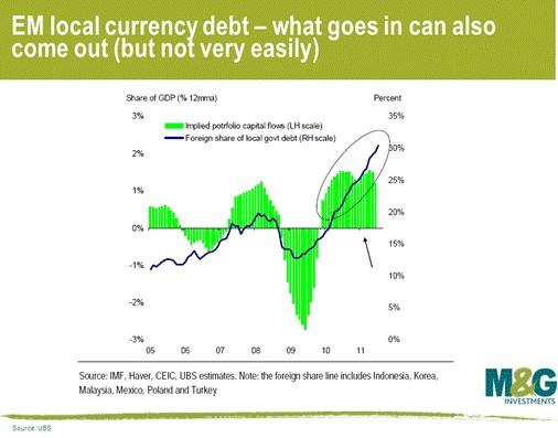 Si profila una nuova bolla? Il debito degli emergenti non è così sicuro come si creda