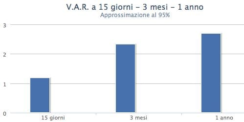 var-bond-eni-tasso-variabile