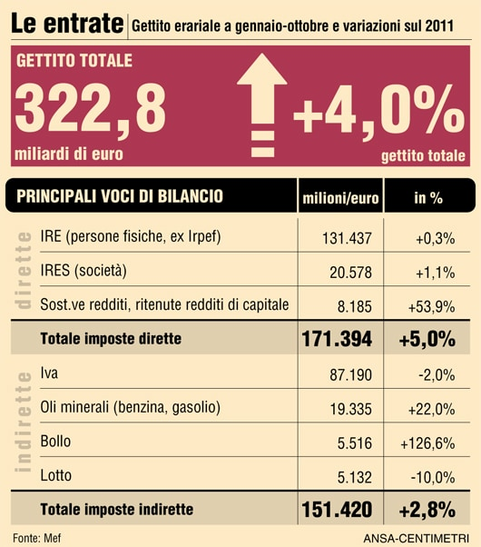Tesoro, +4% le entrate tributarie nel periodo gennaio-ottobre 2012