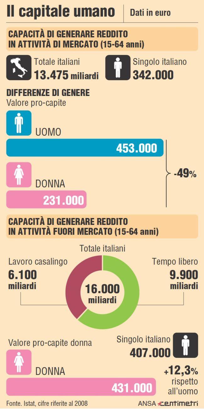 Capitale umano in Italia: davvero una donna vale la metà di un uomo?