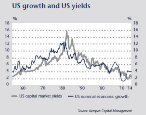 Bond: i rendimenti invertono la tendenza