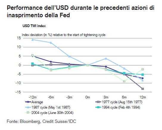 Previsioni valute 2015: ulteriore potenziale al rialzo per il dollaro Usa