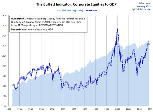 Il Buffett Index segnala pericolo sui mercati azionari Usa