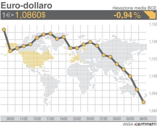 Quanto durerà la flessione dell'euro?