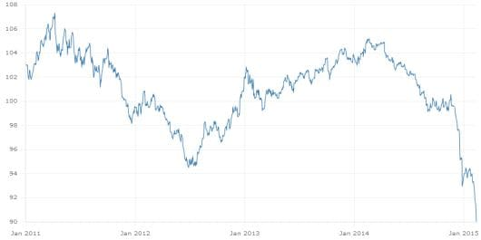 Le azioni da comprare con l'euro (sempre più) debole