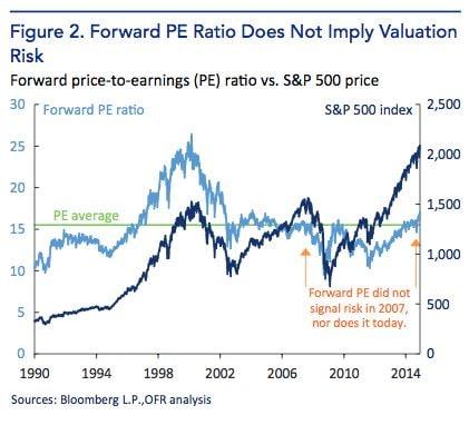 Wall Street: la bolla sta per scoppiare?