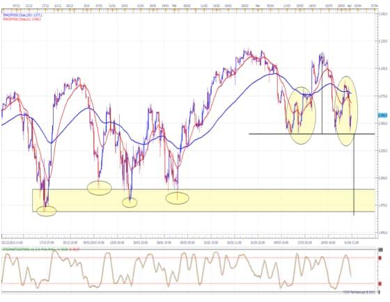 S&P 500. Pronti alla caduta?