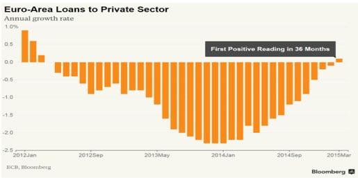 Problema liquidità sui mercati obbligazionari