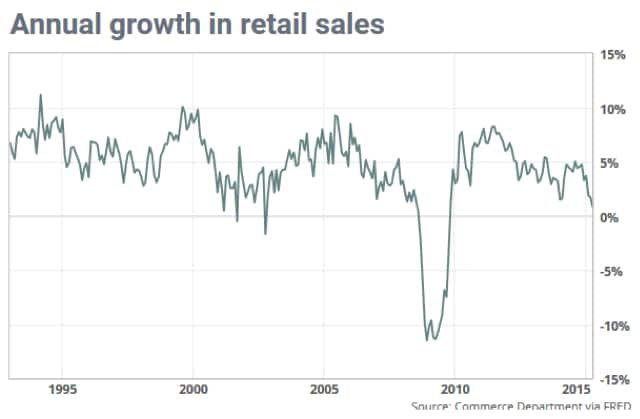 annual-growth-in-retail-sales