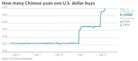 La Cina svaluta ancora lo Yuan