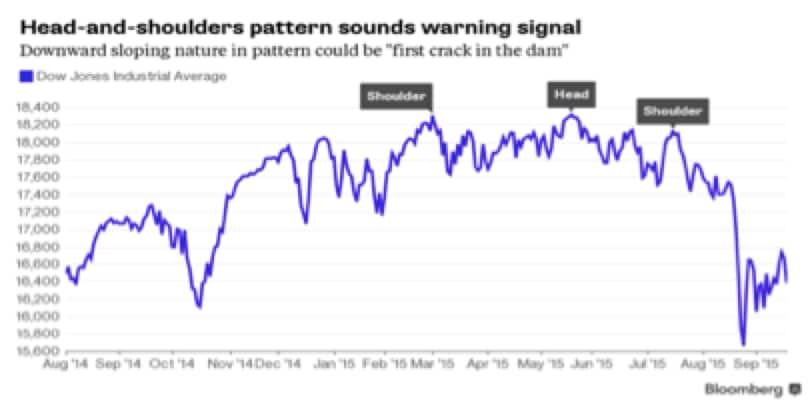Ogni discorso sulla Fed lascia il tempo che trova