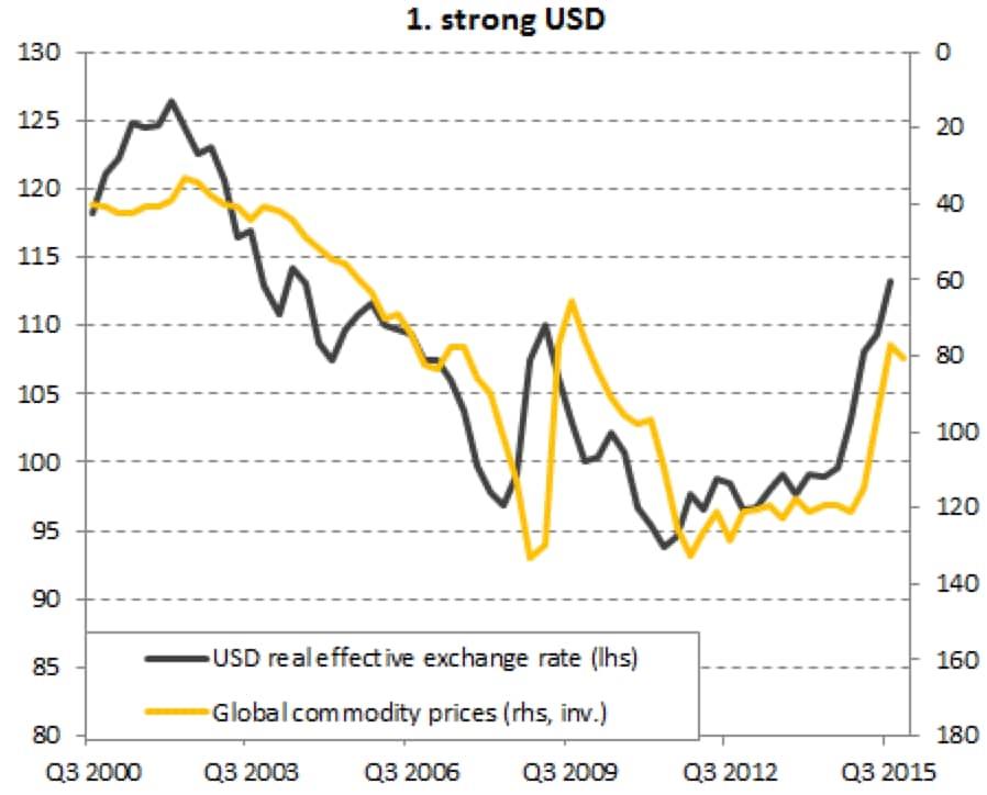 Dollaro forte e crescita debole pesano sulle commodity