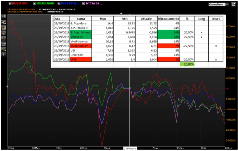 Spread Trading bancario con i ritracciamenti