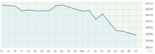 Il prezzo del petrolio è sceso ai minimi degli ultimi sette anni