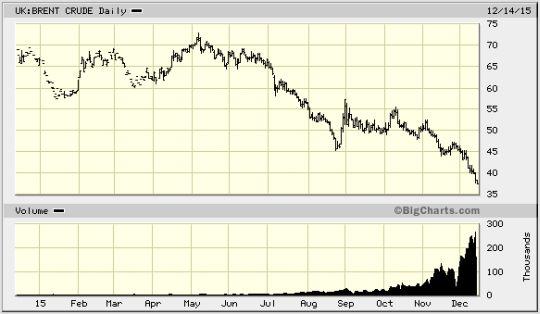 Il prezzo del petrolio continua a scendere