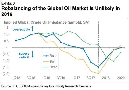 Il prezzo del petrolio resterà basso fino a metà 2017