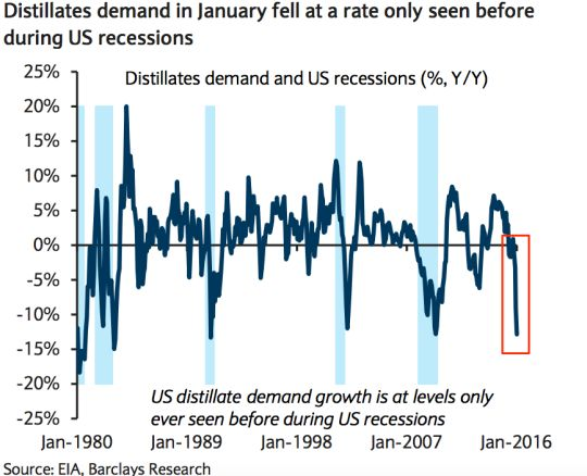 Un oscuro indicatore dice crisi per l'economia Usa