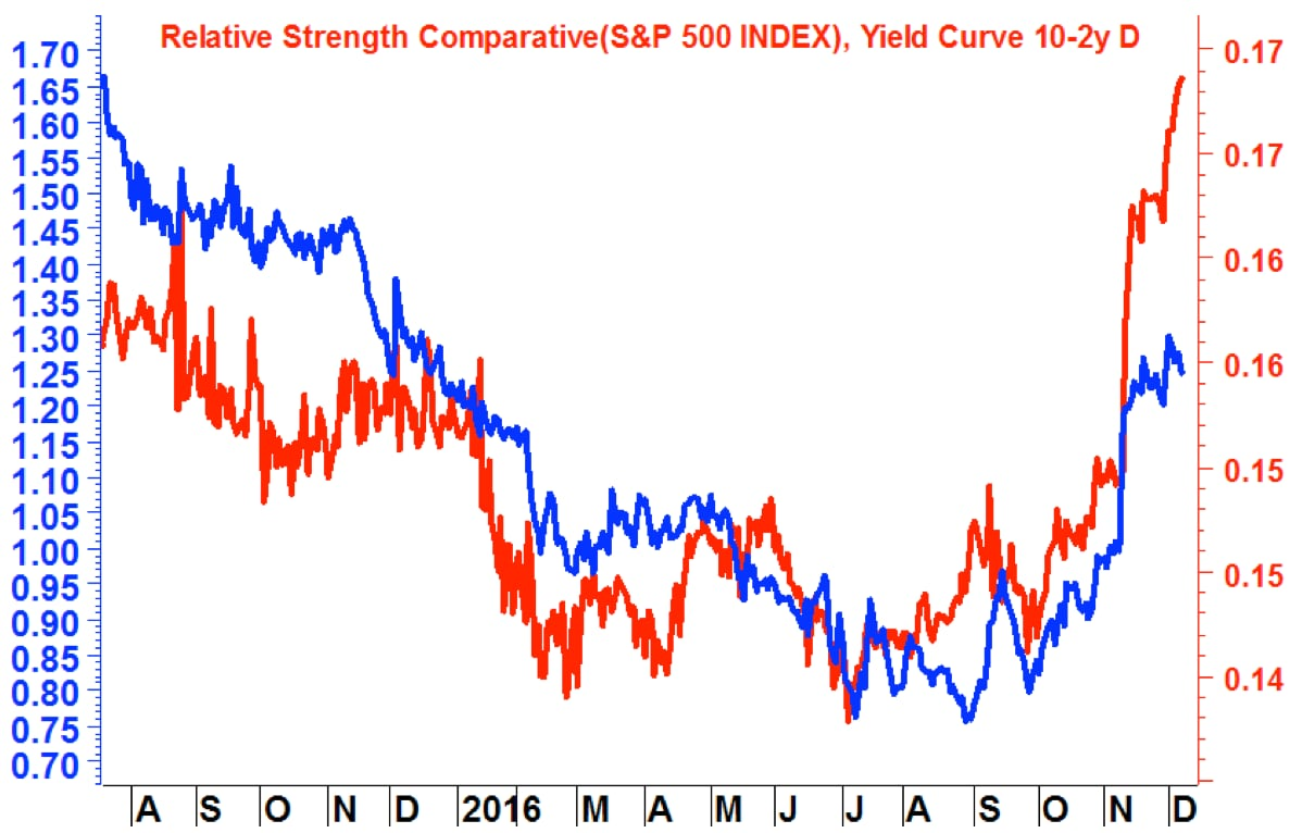 s-p-500-index-e-yield-curve