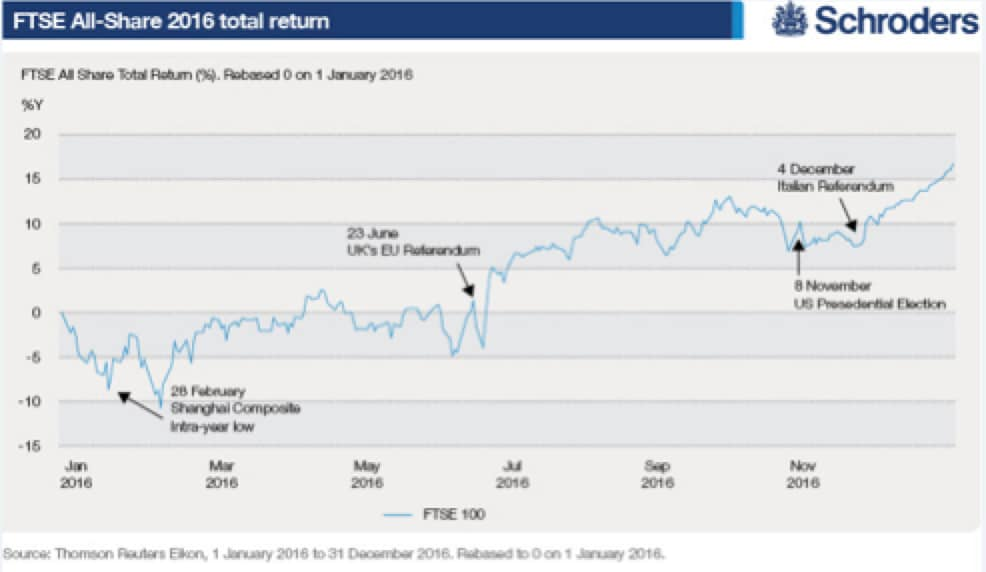 Azionario UK tra Brexit, Trump, Eurozona e Cina