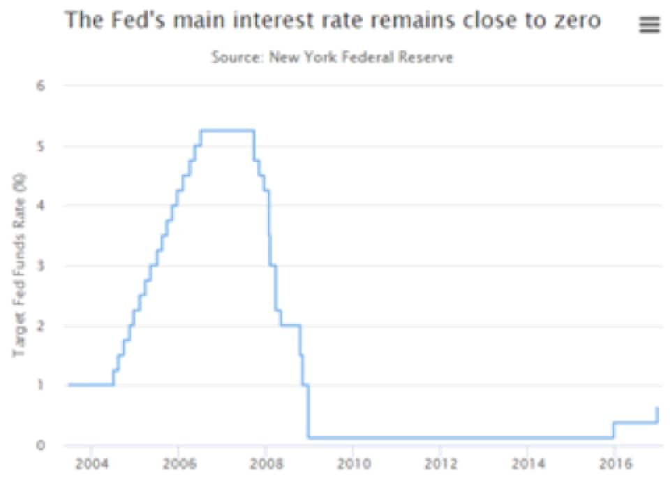 Cambia lo scenario dei tassi