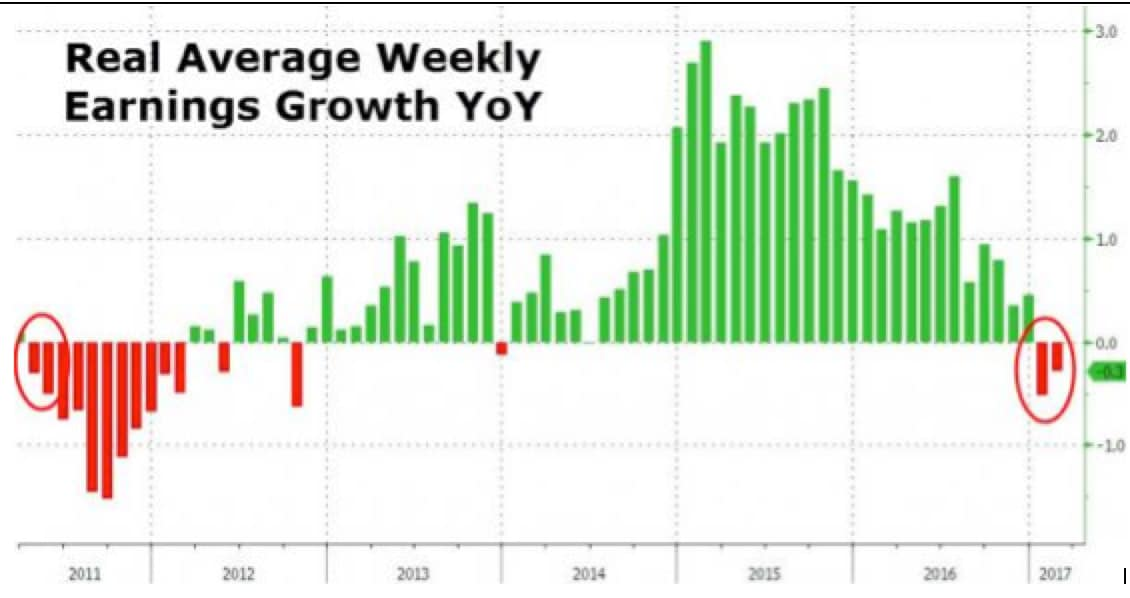 real-average-weekly-earnings-growth-yoy