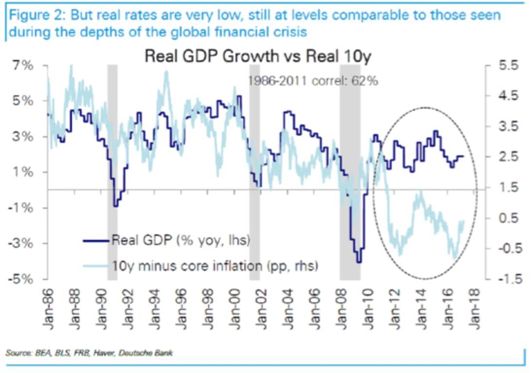 Qualcuno sa dove sta la Reflazione?