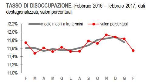 Risultati immagini per disoccupazione in italia 2017