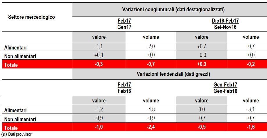 Istat:a febbraio vendite dettaglio in calo dello 0,3