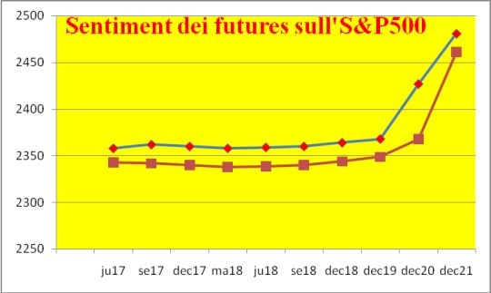 sentiment-futures-sp500
