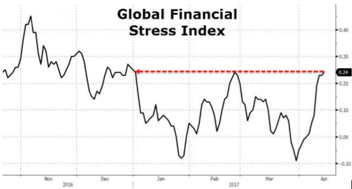 global-financial-stress-index_1