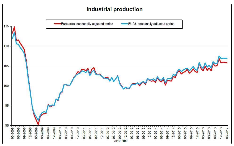 La produzione industriale riparte