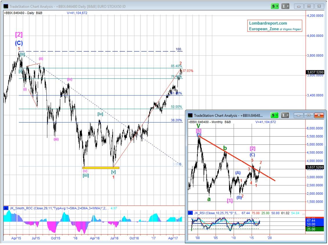 Previsioni di Borsa: indicatori di carta