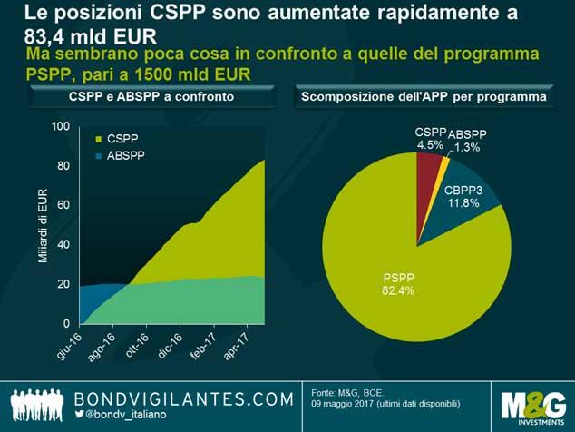 Chi ha più beneficiato del quantitative easing della BCE?