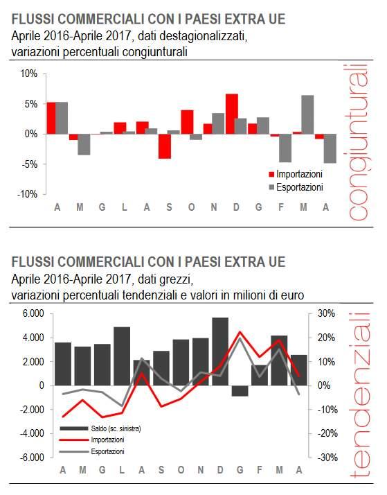 Macro italia i flussi commerciali extra ue di aprile 2017 for Prestazioni di servizi extra ue
