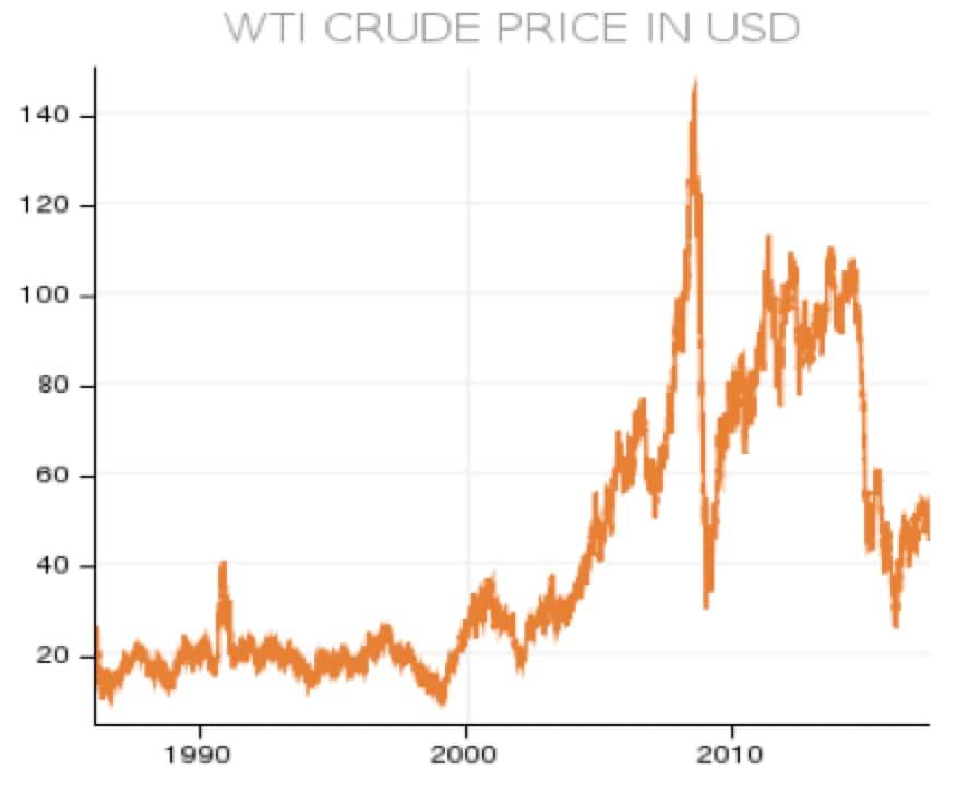 Petrolio: i tagli non funzionano?