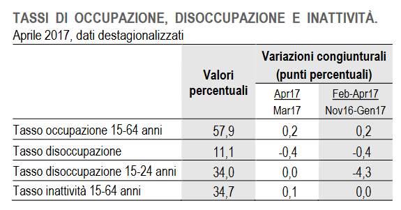 Lavoro, Istat: ad aprile +277mila occupati su base annua
