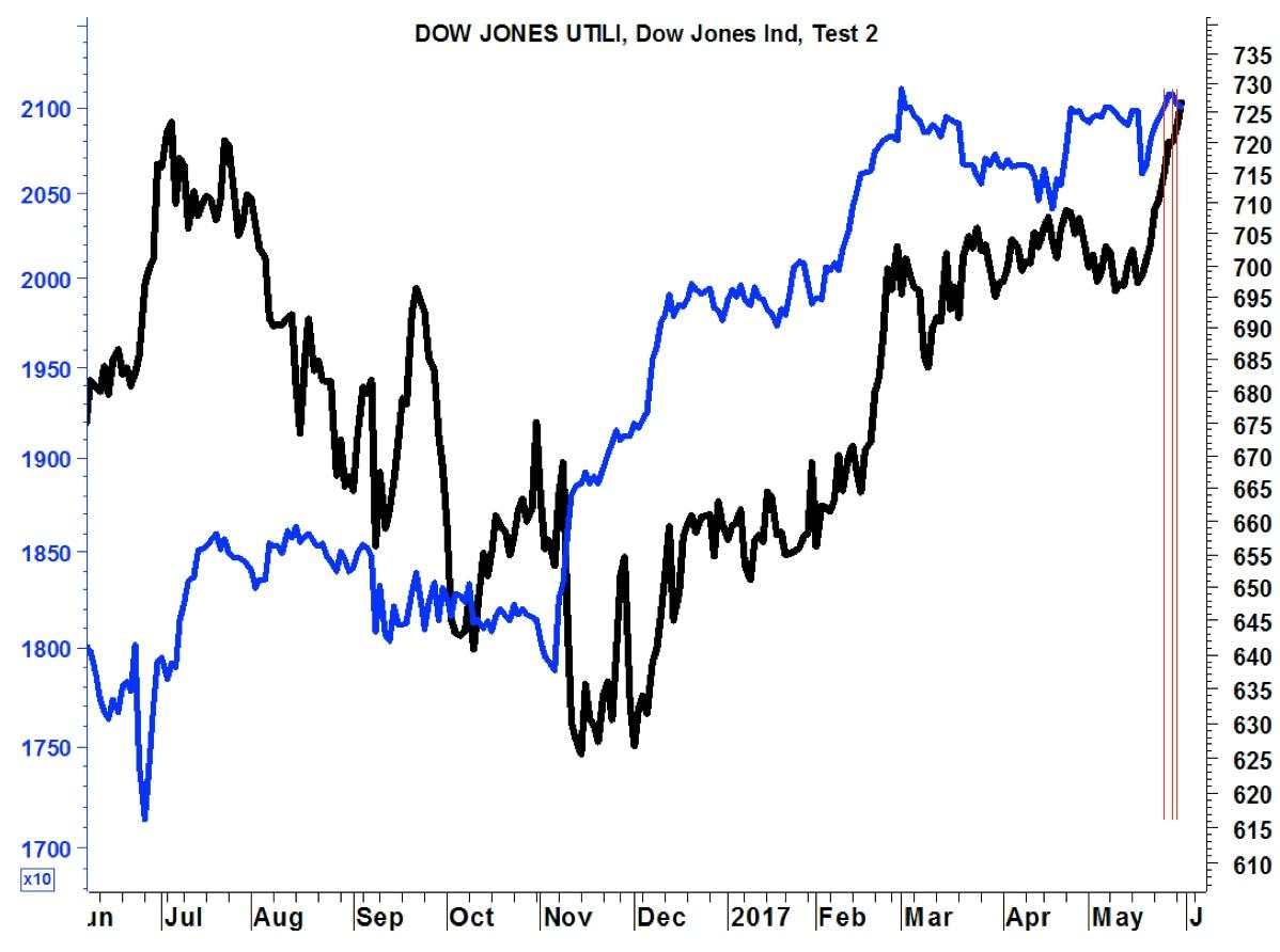 Borsa: Milano +0,07% con banche,Mediaset