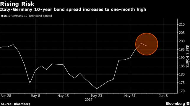 Santander salva Banco Popular e ricapitalizza per 7 miliardi