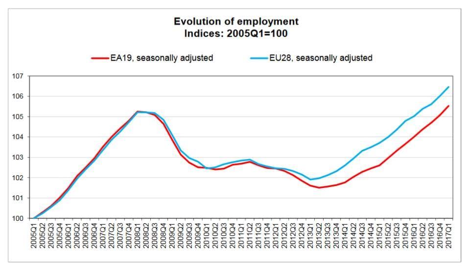 Occupazione ai massimi nell'Eurozona e nella Ue