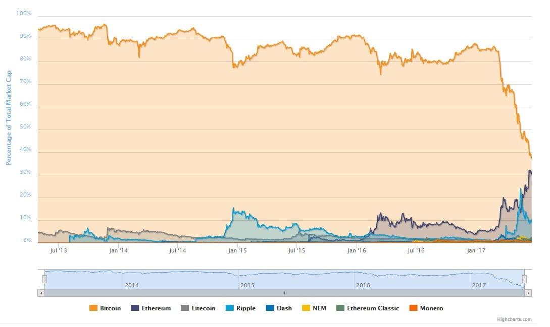 Criptovalute: ethereum potrebbe superare bitcoin