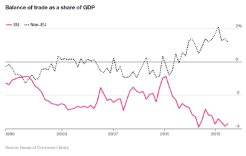balance-of-trade-as-a-share-of-gdp