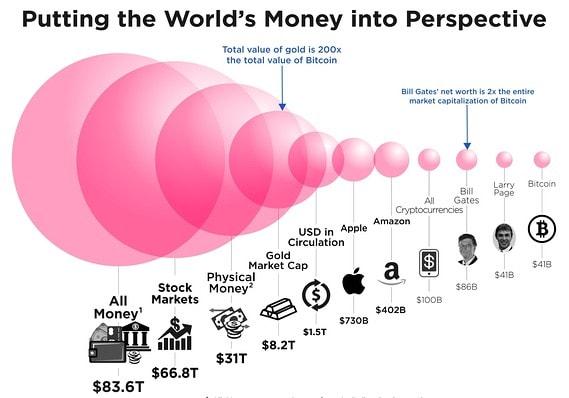 Quanto è grande il mondo bitcoin?
